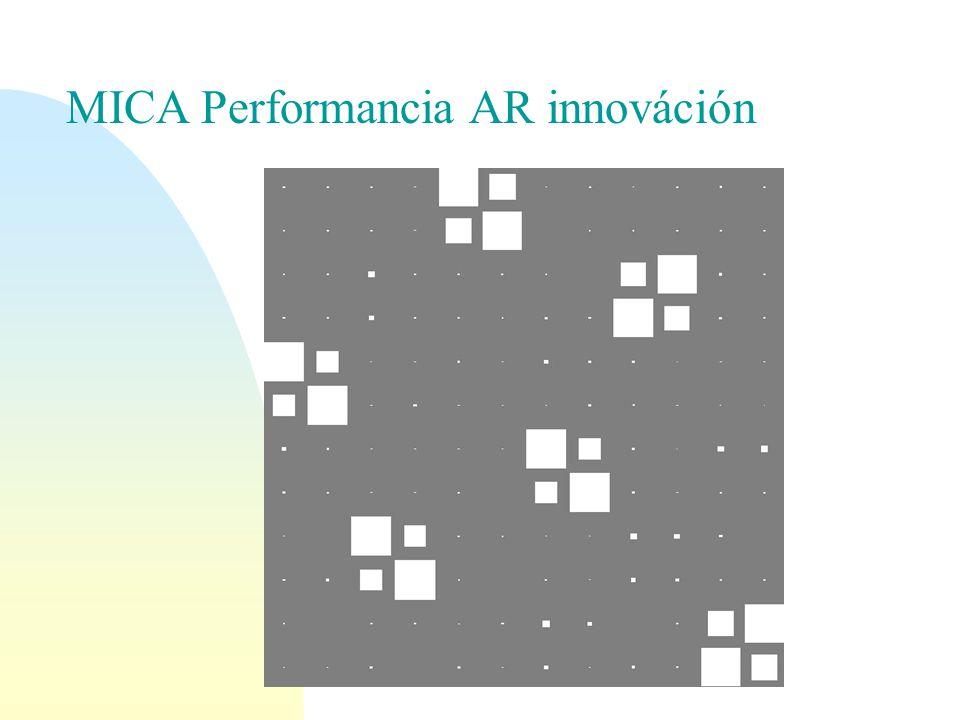 MICA Performancia AR innováción