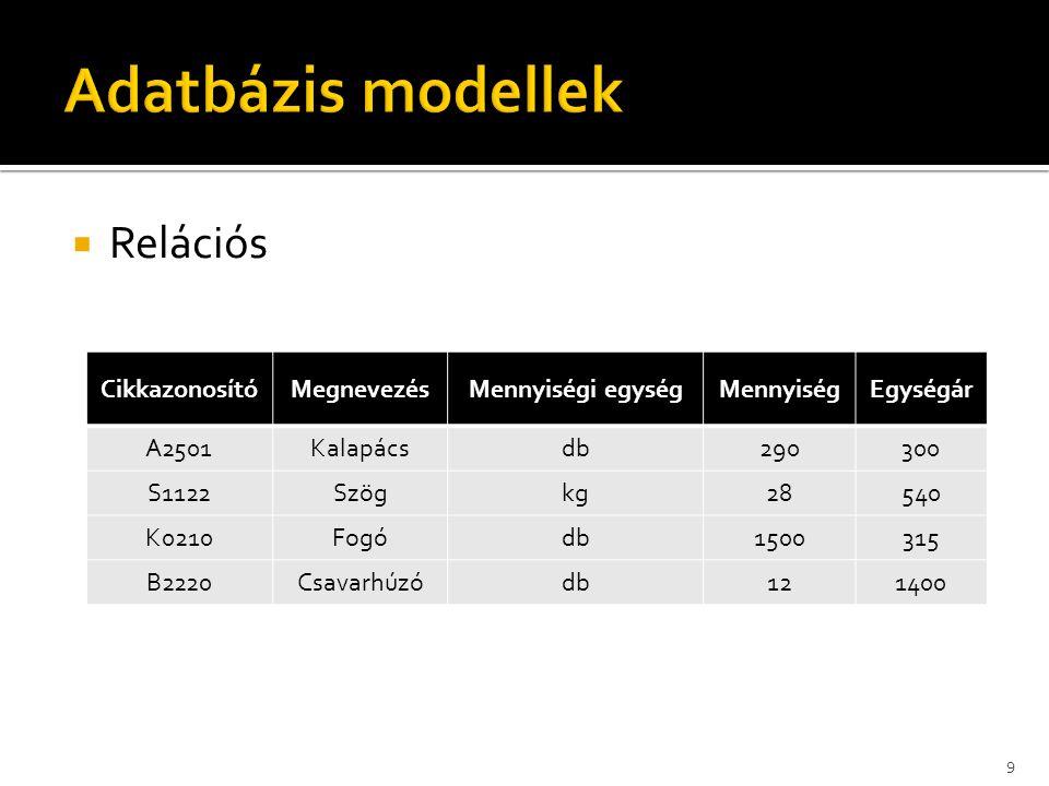  Relációs 9 CikkazonosítóMegnevezésMennyiségi egységMennyiségEgységár A2501Kalapácsdb290300 S1122Szögkg28540 K0210Fogódb1500315 B2220Csavarhúzódb121400