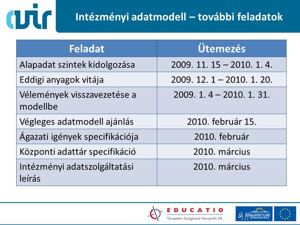 Intézményi adatmodell – további feladatok FeladatÜtemezés Alapadat szintek kidolgozása2009.