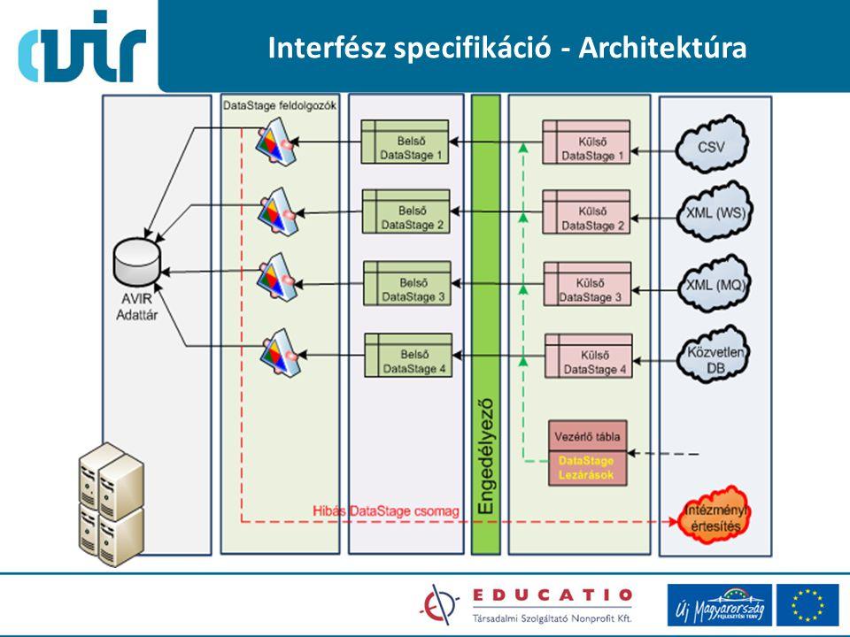 Interfész specifikáció - Architektúra
