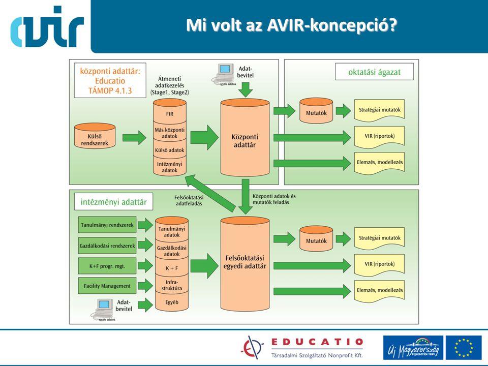 Mi volt az AVIR-koncepció