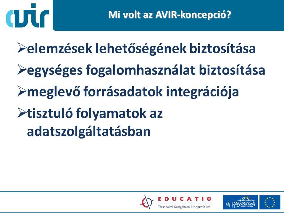  elemzések lehetőségének biztosítása  egységes fogalomhasználat biztosítása  meglevő forrásadatok integrációja  tisztuló folyamatok az adatszolgáltatásban Mi volt az AVIR-koncepció
