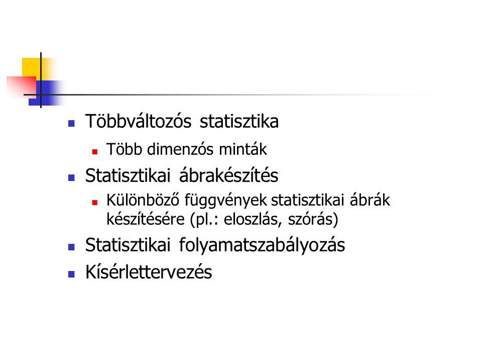 Többváltozós statisztika Több dimenzós minták Statisztikai ábrakészítés Különböző függvények statisztikai ábrák készítésére (pl.: eloszlás, szórás) Statisztikai folyamatszabályozás Kísérlettervezés