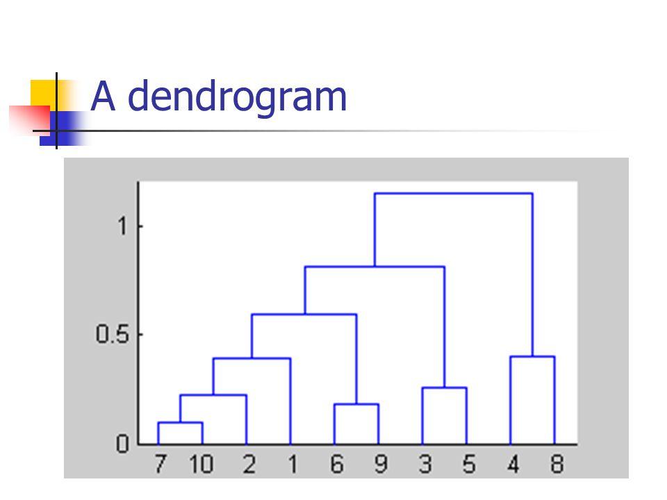 A dendrogram