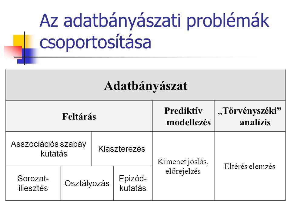 """Az adatbányászati problémák csoportosítása Adatbányászat Feltárás Prediktív modellezés """"Törvényszéki"""" analízis Asszociációs szabáy kutatás Klaszterezé"""