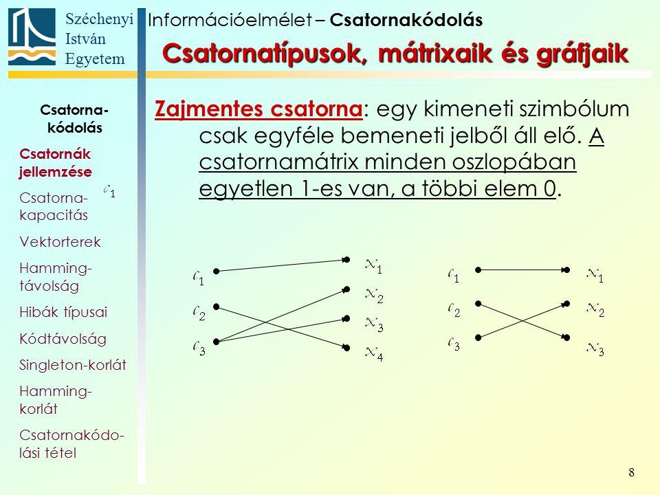 Széchenyi István Egyetem 9 Bináris szimmetrikus csatorna (BSC): Bináris Z-csatorna : Bináris törléses csatorna Információelmélet – Csatornakódolás Csatorna- kódolás Csatornák jellemzése Csatorna- kapacitás Vektorterek Hamming- távolság Hibák típusai Kódtávolság Singleton-korlát Hamming- korlát Csatornakódo- lási tétel Csatornatípusok, mátrixaik és gráfjaik