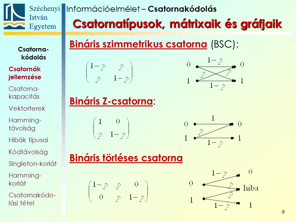Széchenyi István Egyetem 9 Bináris szimmetrikus csatorna (BSC): Bináris Z-csatorna : Bináris törléses csatorna Információelmélet – Csatornakódolás Csa