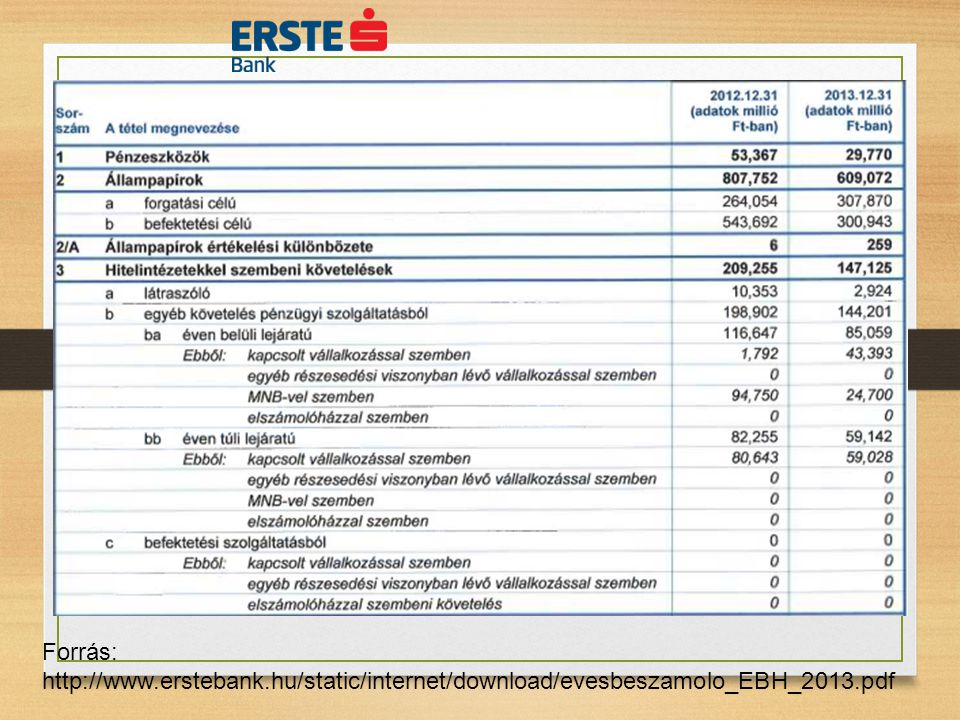 Forrás: http://www.erstebank.hu/static/internet/download/evesbeszamolo_EBH_2013.pdf