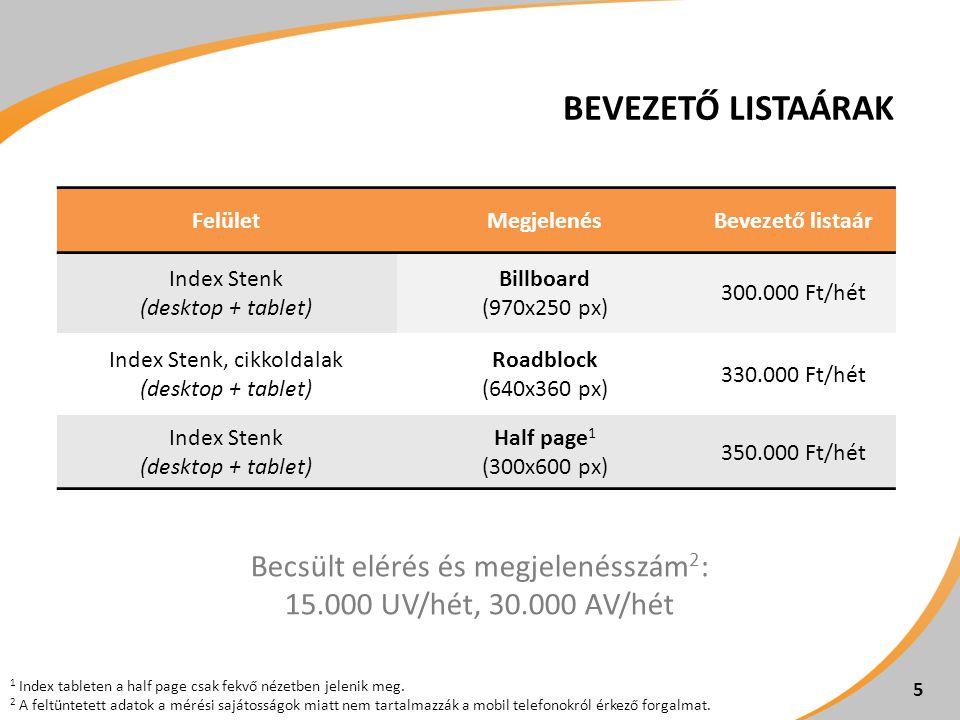 BEVEZETŐ LISTAÁRAK FelületMegjelenésBevezető listaár Index Stenk (desktop + tablet) Billboard (970x250 px) 300.000 Ft/hét Index Stenk, cikkoldalak (de