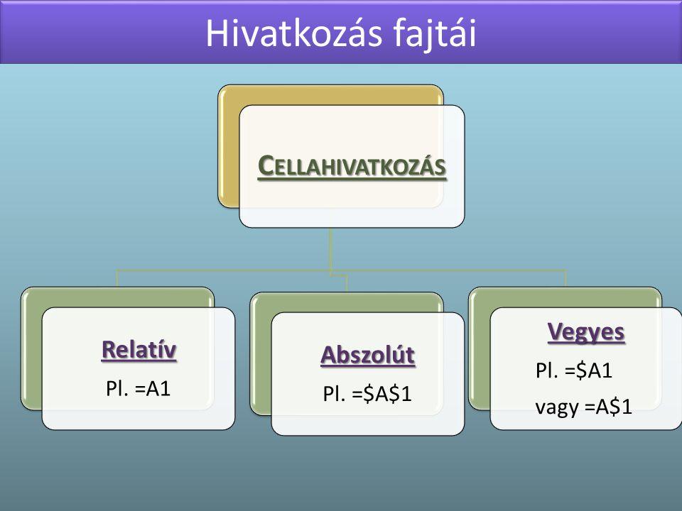 Hivatkozás fajtái C ELLAHIVATKOZÁS Relatív Pl. =A1 Abszolút Pl. =$A$1 Vegyes Pl. =$A1 vagy =A$1