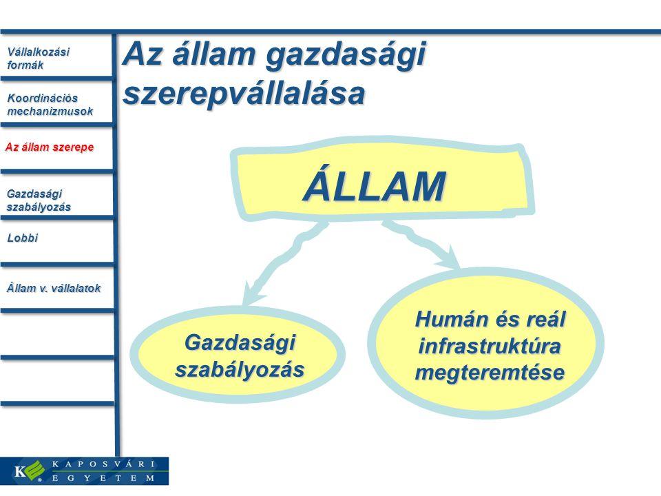 Az állam gazdasági szerepvállalása ÁLLAM Gazdasági szabályozás Humán és reál infrastruktúra megteremtése Vállalkozási formák Az állam szerepe Koordinációs mechanizmusok Gazdasági szabályozás Lobbi Állam v.