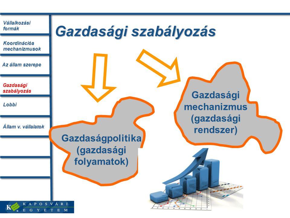 Gazdasági szabályozás Gazdaságpolitika (gazdasági folyamatok) Gazdasági mechanizmus (gazdasági rendszer) Vállalkozási formák Az állam szerepe Koordinációs mechanizmusok Gazdasági szabályozás Lobbi Állam v.