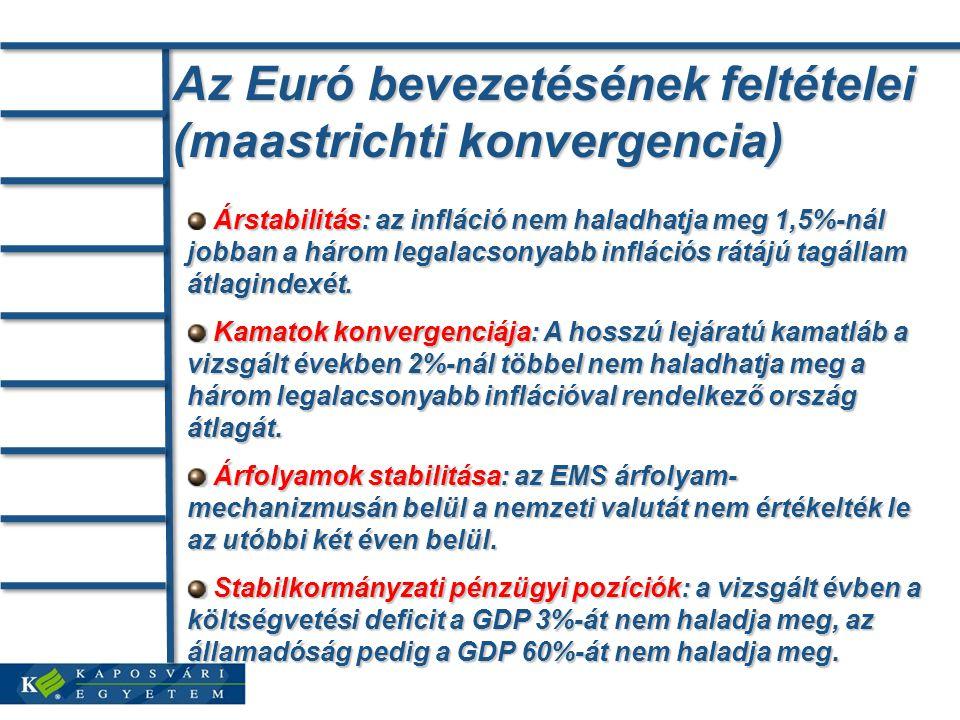 Az Euró bevezetésének feltételei (maastrichti konvergencia) Árstabilitás: az infláció nem haladhatja meg 1,5%-nál jobban a három legalacsonyabb inflációs rátájú tagállam átlagindexét.