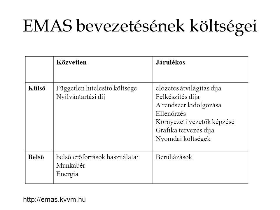 EMAS bevezetésének költségei KözvetlenJárulékos KülsőFüggetlen hitelesítő költsége Nyilvántartási díj előzetes átvilágítás díja Felkészítés díja A ren