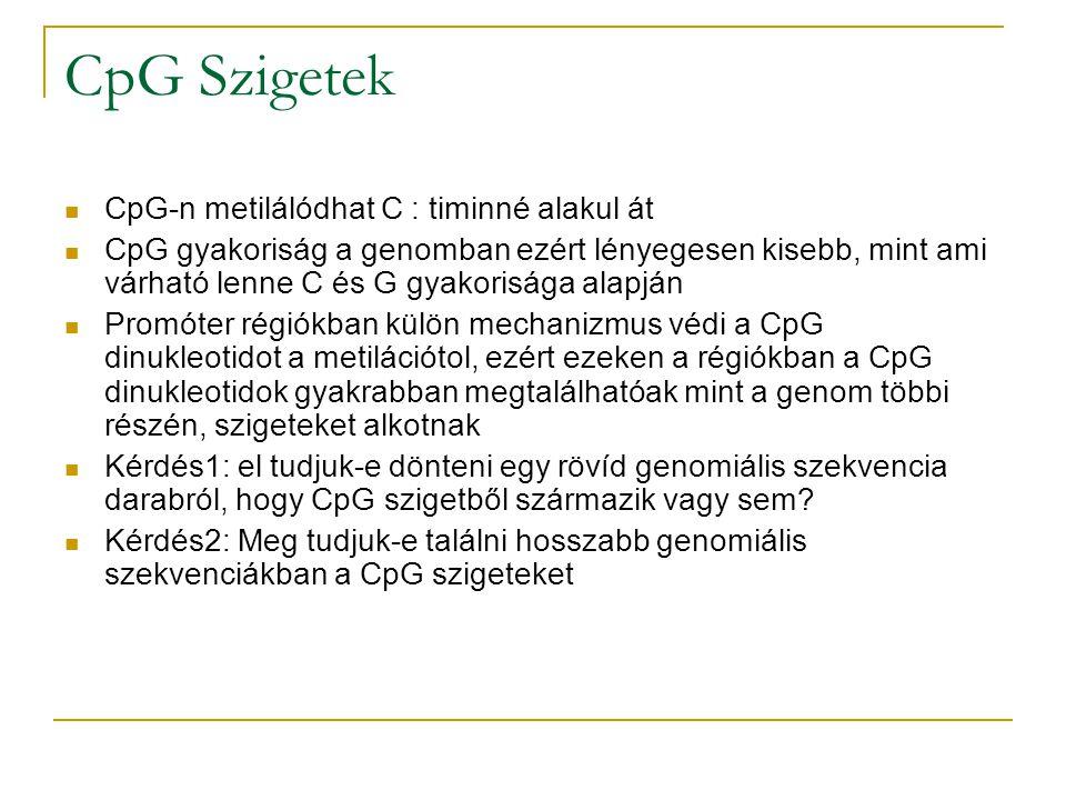 CpG Szigetek CpG-n metilálódhat C : timinné alakul át CpG gyakoriság a genomban ezért lényegesen kisebb, mint ami várható lenne C és G gyakorisága ala