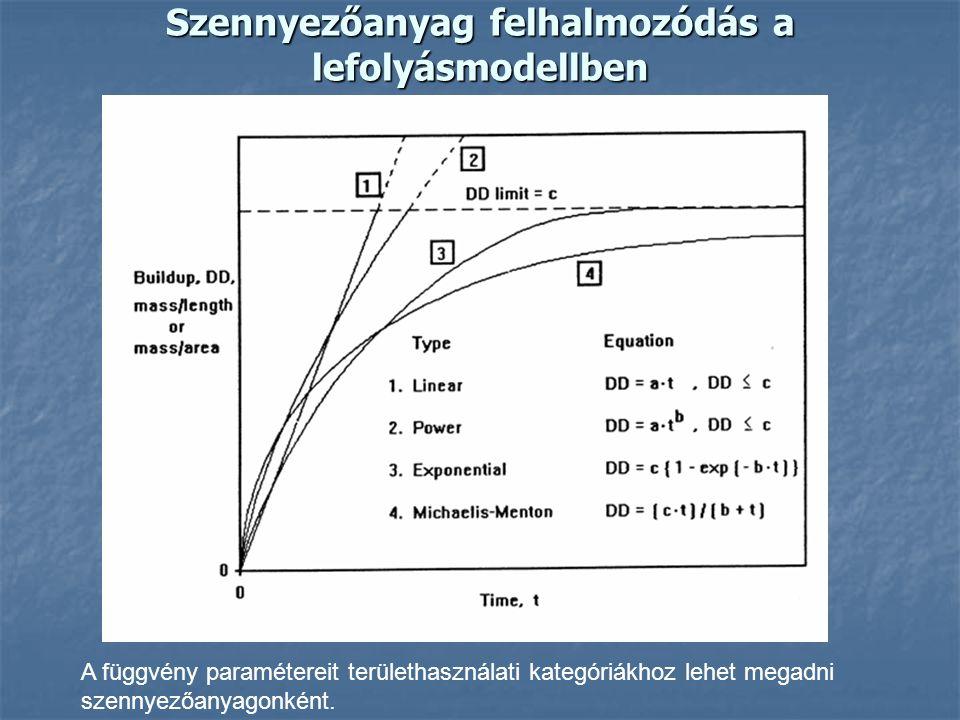 Szennyezőanyag felhalmozódás a lefolyásmodellben A függvény paramétereit területhasználati kategóriákhoz lehet megadni szennyezőanyagonként.