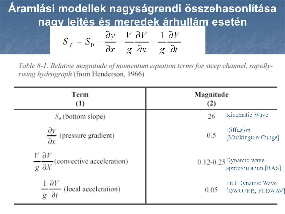 Kinematic Wave Diffusion [Muskingum-Cunge] Dynamic wave approximation [RAS] Full Dynamic Wave [DWOPER, FLDWAV] Áramlási modellek nagyságrendi összehas
