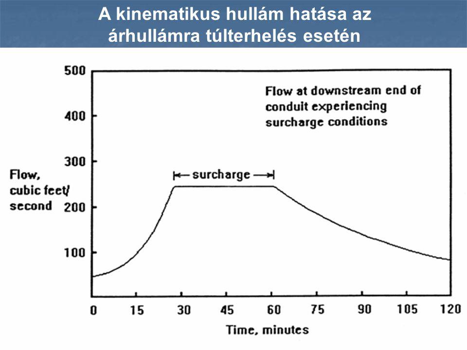 A kinematikus hullám hatása az árhullámra túlterhelés esetén