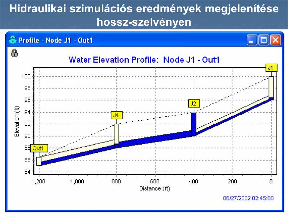 Hidraulikai szimulációs eredmények megjelenítése hossz-szelvényen