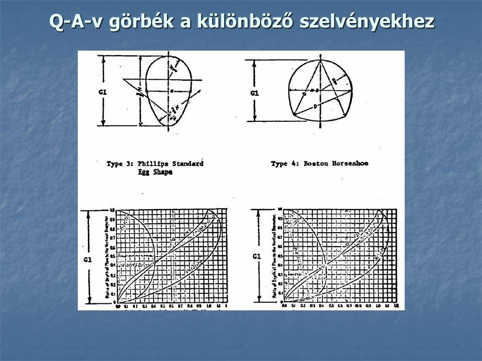 Q-A-v görbék a különböző szelvényekhez
