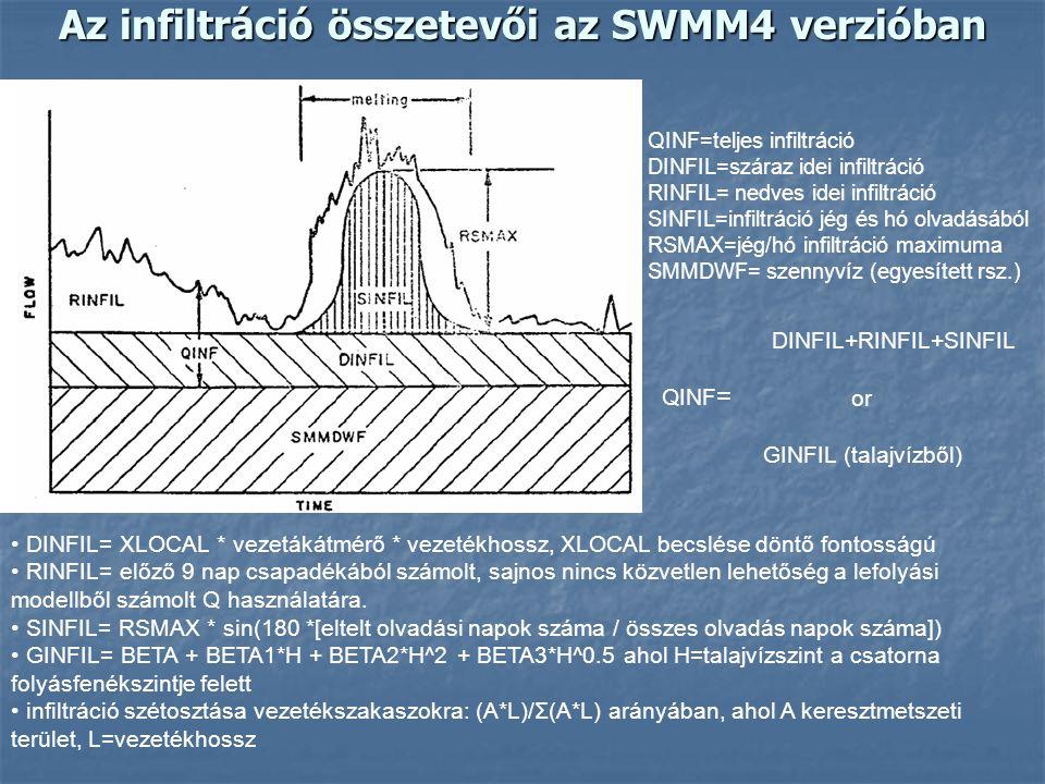 Az infiltráció összetevői az SWMM4 verzióban QINF=teljes infiltráció DINFIL=száraz idei infiltráció RINFIL= nedves idei infiltráció SINFIL=infiltráció