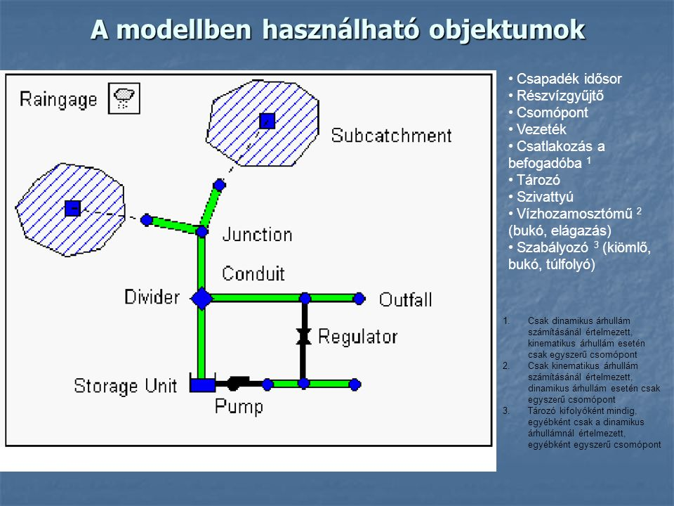 A modellben használható objektumok Csapadék idősor Részvízgyűjtő Csomópont Vezeték Csatlakozás a befogadóba 1 Tározó Szivattyú Vízhozamosztómű 2 (bukó