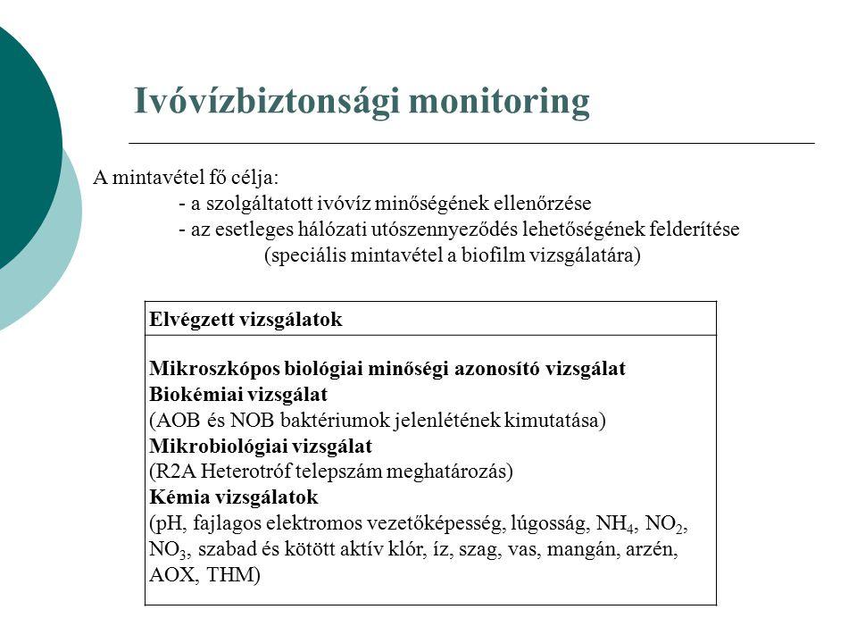 Ivóvízbiztonsági monitoring A mintavétel fő célja: - a szolgáltatott ivóvíz minőségének ellenőrzése - az esetleges hálózati utószennyeződés lehetőségé