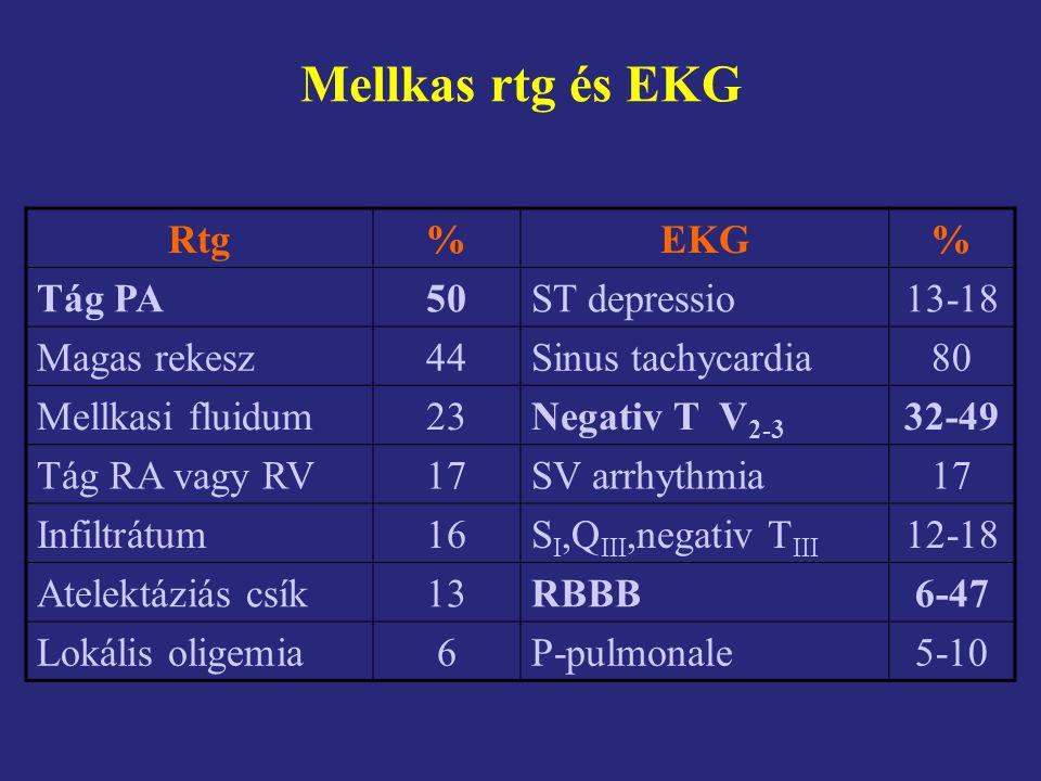 Mellkas rtg és EKG Rtg%EKG% Tág PA50ST depressio13-18 Magas rekesz44Sinus tachycardia80 Mellkasi fluidum23Negativ T V 2-3 32-49 Tág RA vagy RV17SV arr