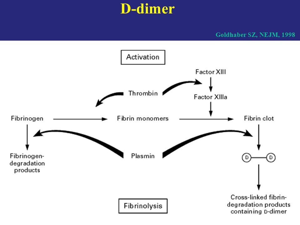 Labor - D-dimer (ELISA): érzékeny, de nem specifikus (AMI, pneumonia, CHF, cc, műtét) > 500 ng/ml, PE 90%-ában (latex csak 50%) negatív teszt kizárja - LDH-3  - Bi 