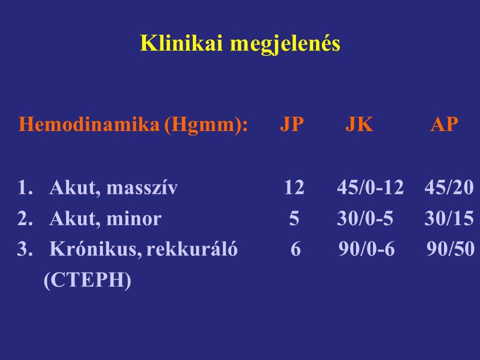 Klinikai megjelenés 1.Akut, masszív 12 45/0-12 45/20 2.Akut, minor 5 30/0-5 30/15 3.Krónikus, rekkuráló 6 90/0-6 90/50 (CTEPH) Hemodinamika (Hgmm): JP