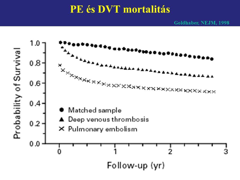 A vénás thrombemboliák patogenezise 1.Vénás stázis – immobilizáció (hospitalizáció-mélyvénás trombózis) CHF, terhesség, obezitás, idős kor 2.Intima sérülés– műtét (orthoped, nőgyógyászati), trauma vénás katéterek, venographia 3.A koagulációs – fibrinolitikus rendszer változásai - malignitás - lupus anticoagulans - thrombophiliák: AT III, protein-S, protein-C hiány - mutatio (Factor V Leiden ) - myeloproliferatív betegségek, policythaemia - nephrosis sy - terhesség, fogamzásgátlók - colitis ulcerosa