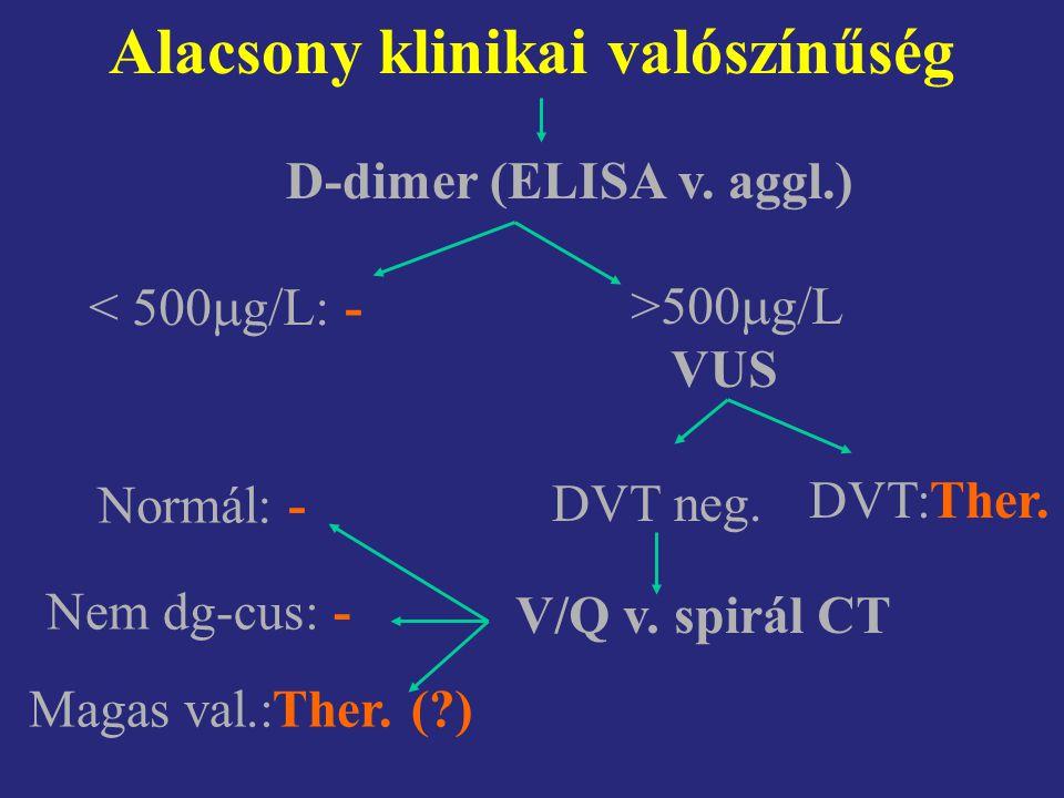 Alacsony klinikai valószínűség D-dimer (ELISA v. aggl.) < 500  g/L: - >500  g/L VUS DVT:Ther. DVT neg. V/Q v. spirál CT Normál: - Nem dg-cus: - Maga