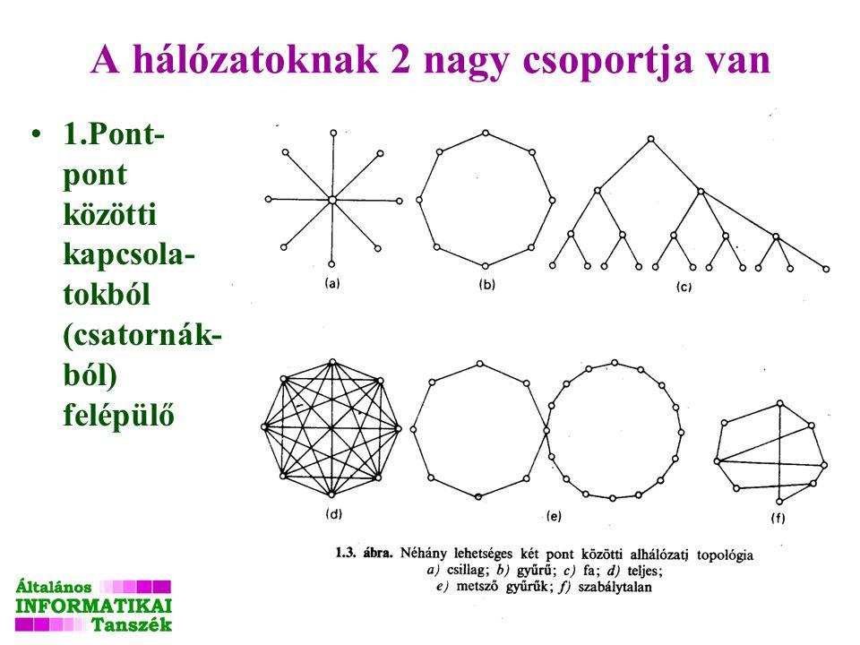 Vadász Ea1 10 A hálózatoknak 2 nagy csoportja van 1.Pont- pont közötti kapcsola- tokból (csatornák- ból) felépülő