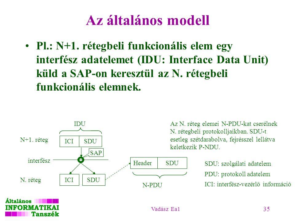 Vadász Ea1 35 Az általános modell Pl.: N+1. rétegbeli funkcionális elem egy interfész adatelemet (IDU: Interface Data Unit) küld a SAP-on keresztül az