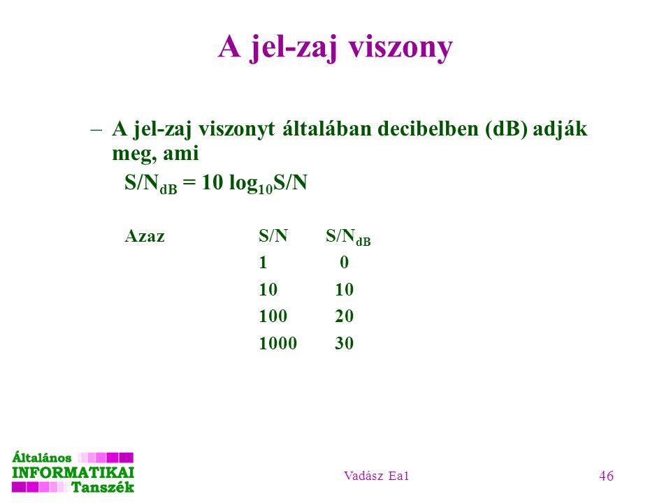 Vadász Ea1 46 A jel-zaj viszony –A jel-zaj viszonyt általában decibelben (dB) adják meg, ami S/N dB = 10 log 10 S/N Azaz S/NS/N dB 1 0 100 20 1000 30