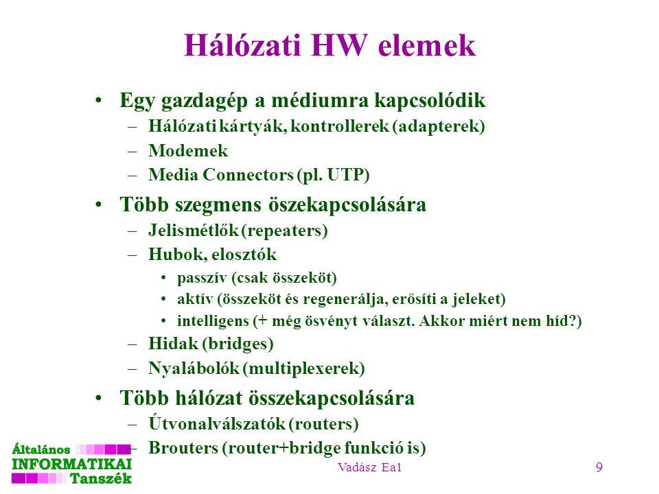 Vadász Ea1 9 Hálózati HW elemek Egy gazdagép a médiumra kapcsolódik –Hálózati kártyák, kontrollerek (adapterek) –Modemek –Media Connectors (pl. UTP) T