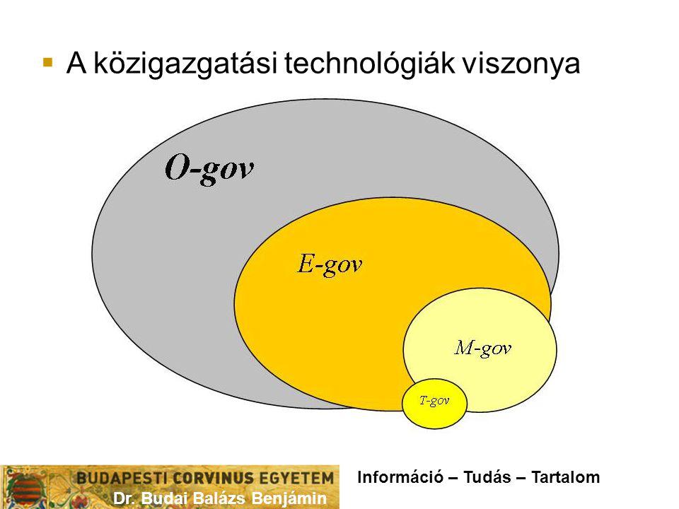  A közigazgatási technológiák viszonya Dr. Budai Balázs Benjámin Információ – Tudás – Tartalom