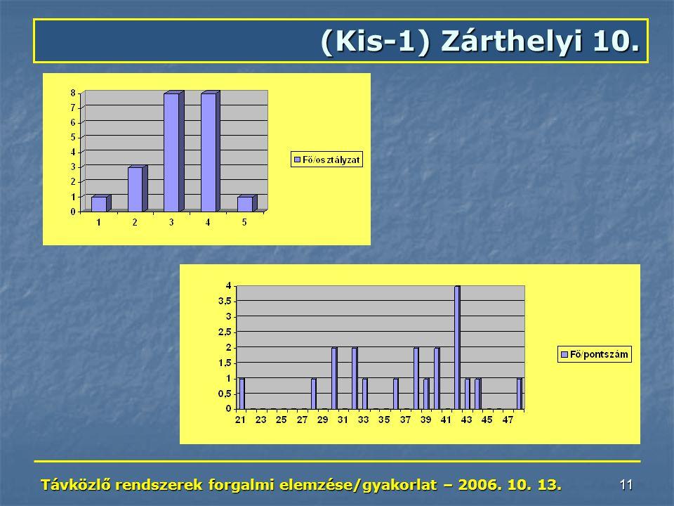 Távközlő rendszerek forgalmi elemzése/gyakorlat – 2006. 10. 13. 11 (Kis-1) Zárthelyi 10.