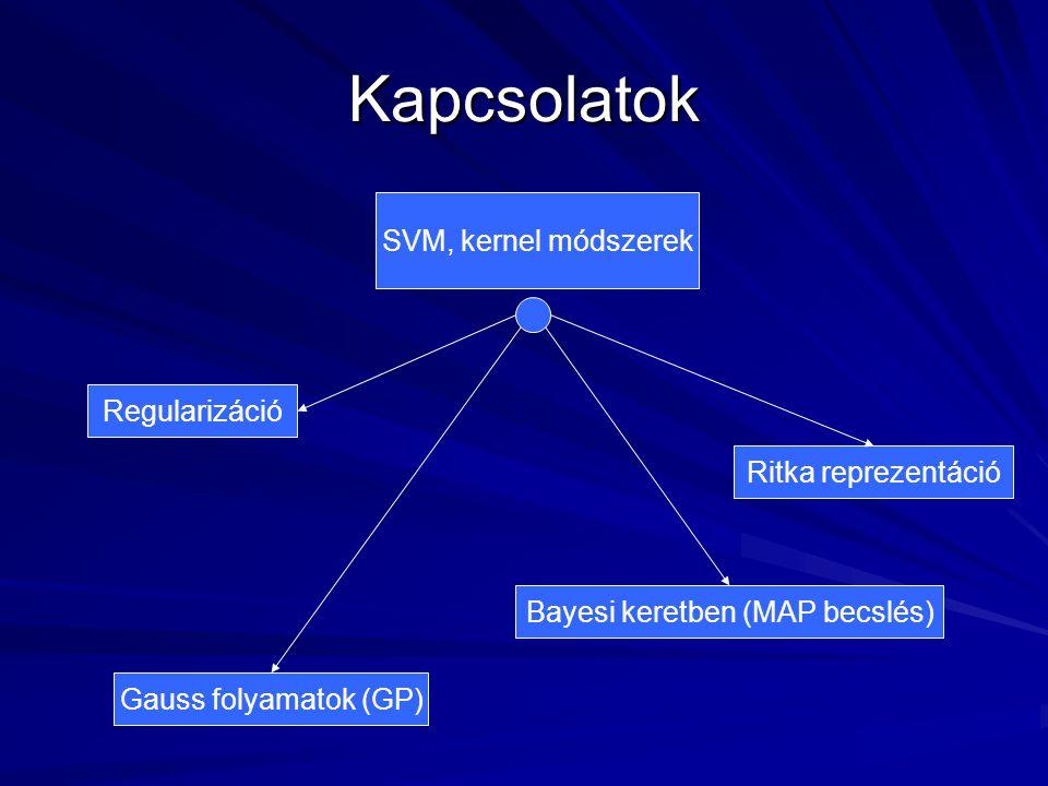 Kapcsolatok SVM, kernel módszerek Gauss folyamatok (GP) Regularizáció Ritka reprezentáció Bayesi keretben (MAP becslés)