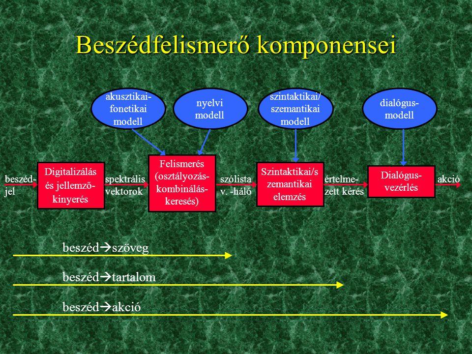 Beszédfelismerő komponensei akusztikai- fonetikai modell nyelvi modell szintaktikai/ szemantikai modell dialógus- modell Digitalizálás és jellemző- kinyerés Felismerés (osztályozás- kombinálás- keresés) Szintaktikai/s zemantikai elemzés Dialógus- vezérlés beszéd- jel spektrális vektorok szólista v.