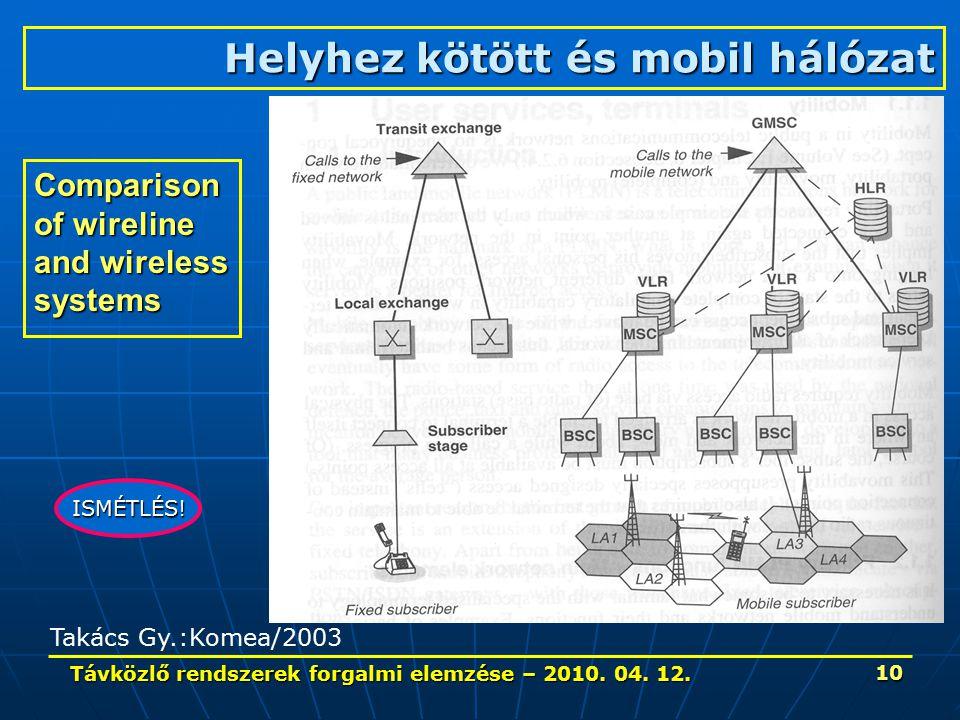 Távközlő rendszerek forgalmi elemzése – 2010. 04. 12. 10 Comparison of wireline and wireless systems Takács Gy.:Komea/2003 Helyhez kötött és mobil hál