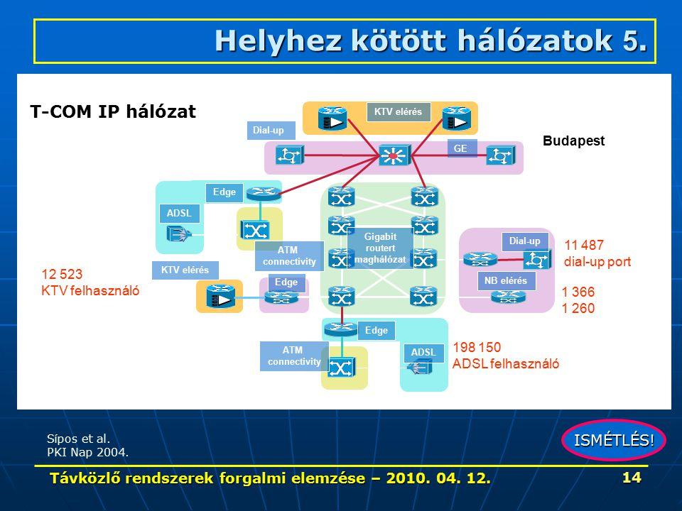 Távközlő rendszerek forgalmi elemzése – 2010. 04. 12. 14 KTV elérés Gigabit routert maghálózat GE Dial-up ATM connectivity NB elérés Edge ADSL Edge 19