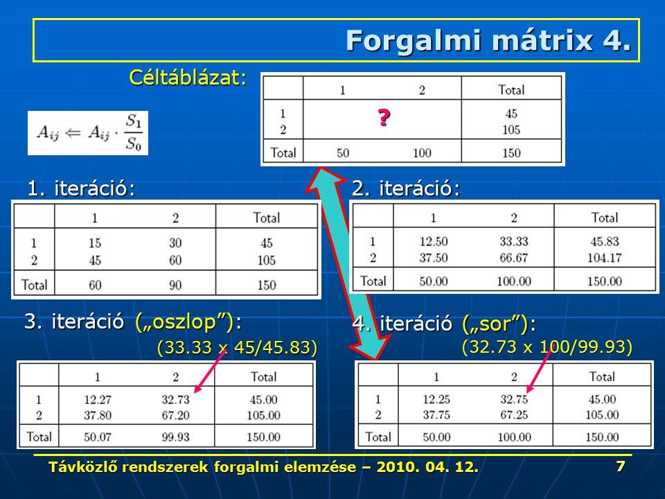 """Távközlő rendszerek forgalmi elemzése – 2010. 04. 12. 7 Forgalmi mátrix 4. 1. iteráció: Céltáblázat: 2. iteráció: 4. iteráció (""""sor""""): (33.33 x 45/45."""