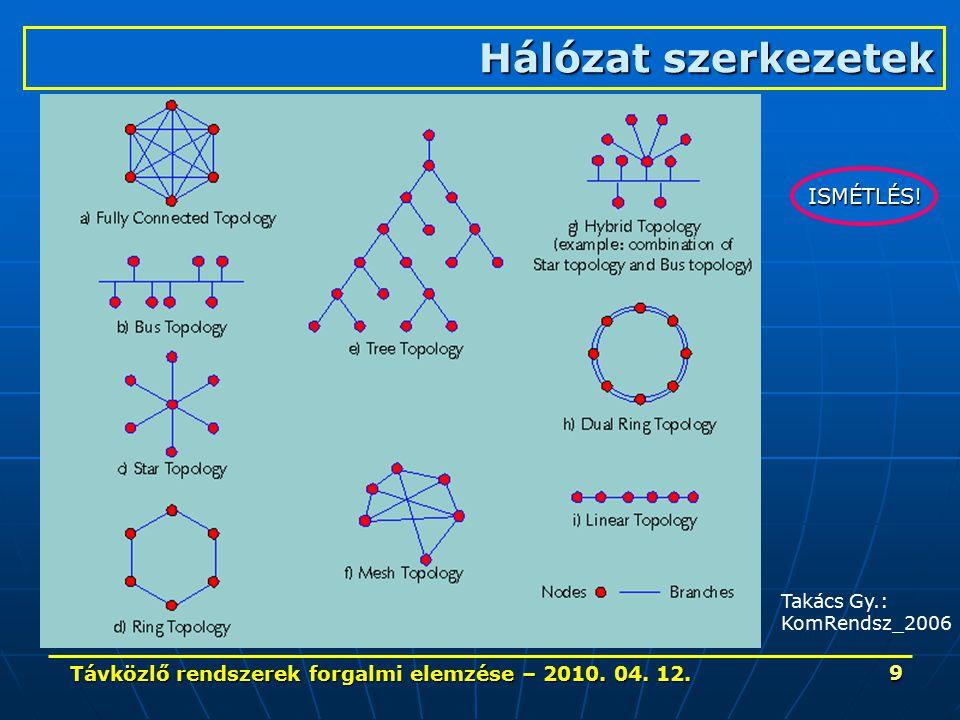 Távközlő rendszerek forgalmi elemzése – 2010. 04. 12. 9 Takács Gy.: KomRendsz_2006 Hálózat szerkezetek ISMÉTLÉS!