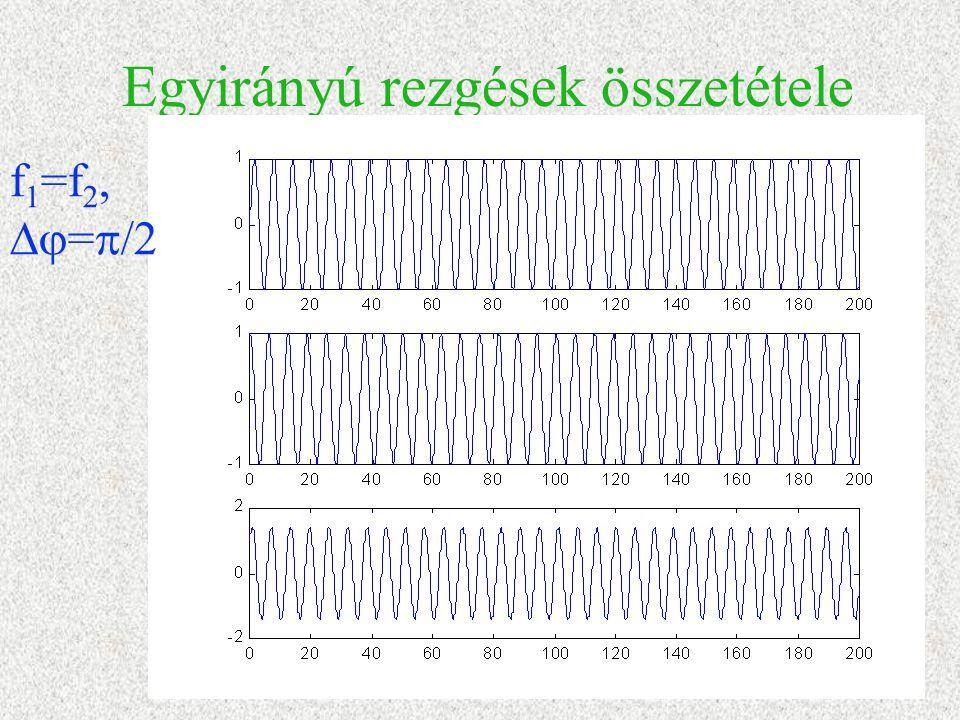 Egyirányú rezgések összetétele f 1 =f 2,  =  /2