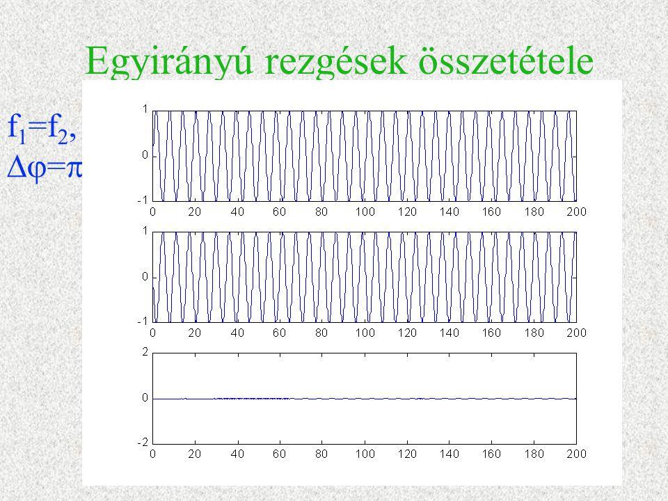 Egyirányú rezgések összetétele f 1 =f 2,  = 