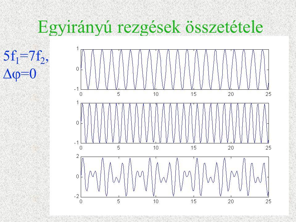 Egyirányú rezgések összetétele 5f 1 =7f 2,  =0