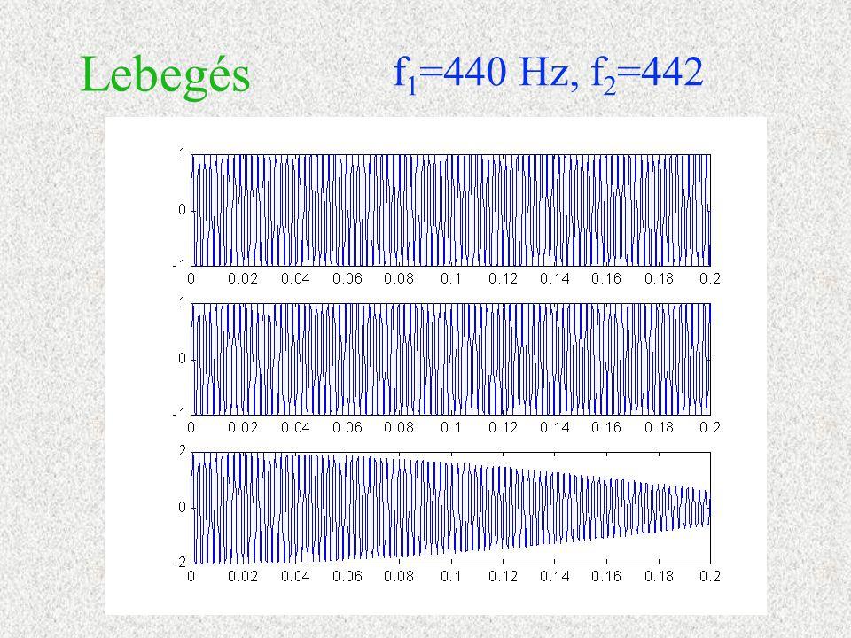 Lebegés f 1 =440 Hz, f 2 =442
