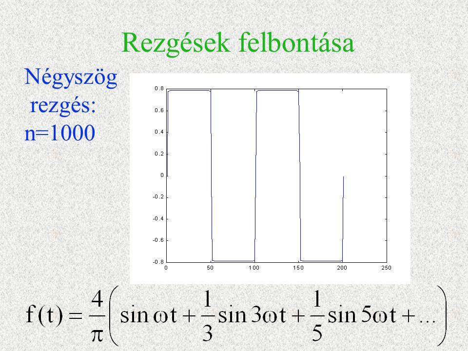 Rezgések felbontása Négyszög rezgés: n=1000