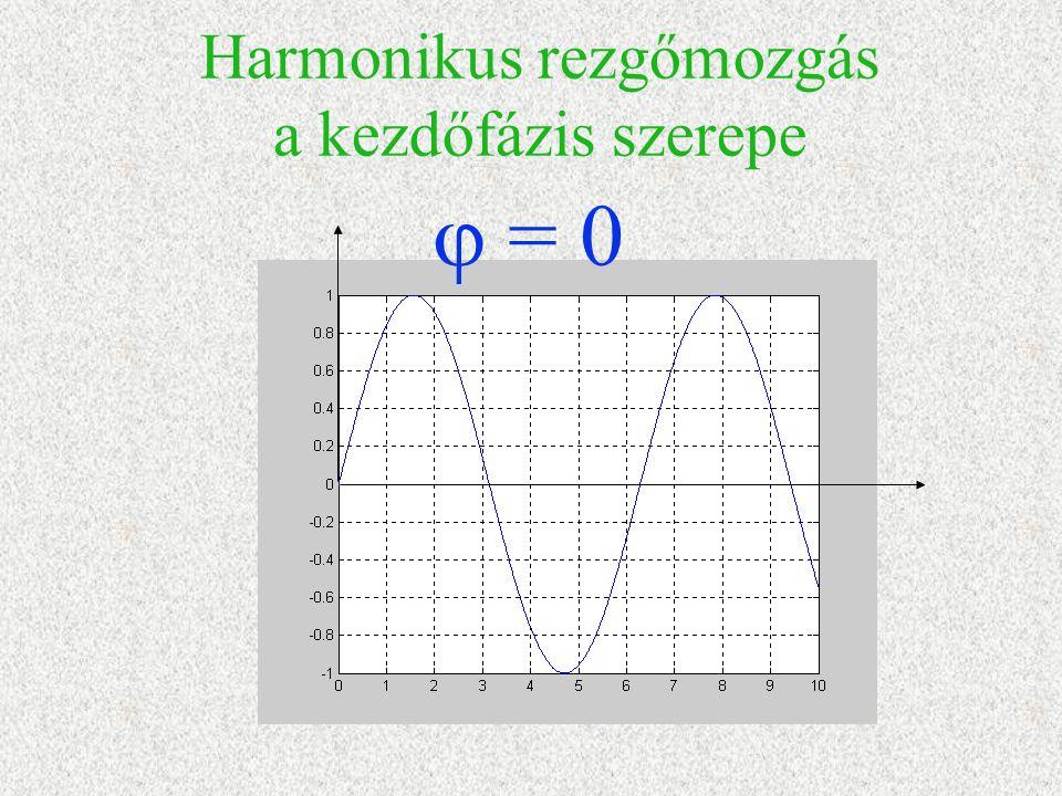 Harmonikus rezgőmozgás a kezdőfázis szerepe  = 0